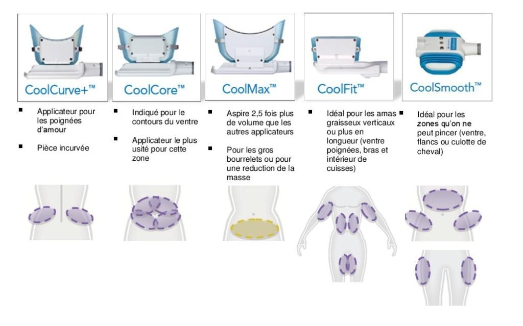 Pièces à main pour CoolSculpting Zeltiq